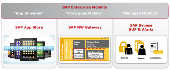sap-enterprise-mobility