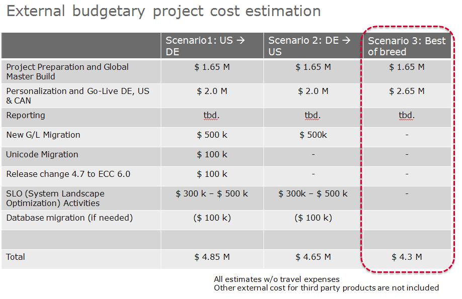 Welche Kosten entstehen bei der SAP Systemzusammenführung?