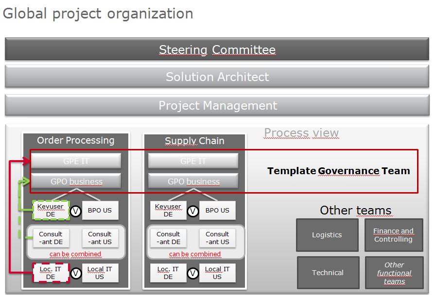 Wie sieht ein geeignetes Projektteam für ein Realisierungsprojekt  aus?
