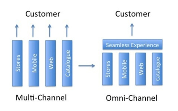 Omni-Channel_vs_Multi-Channel